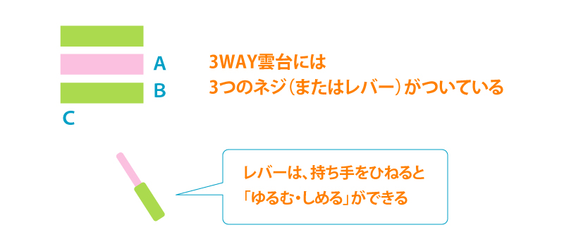 3WAY雲台のしくみ 解説画像