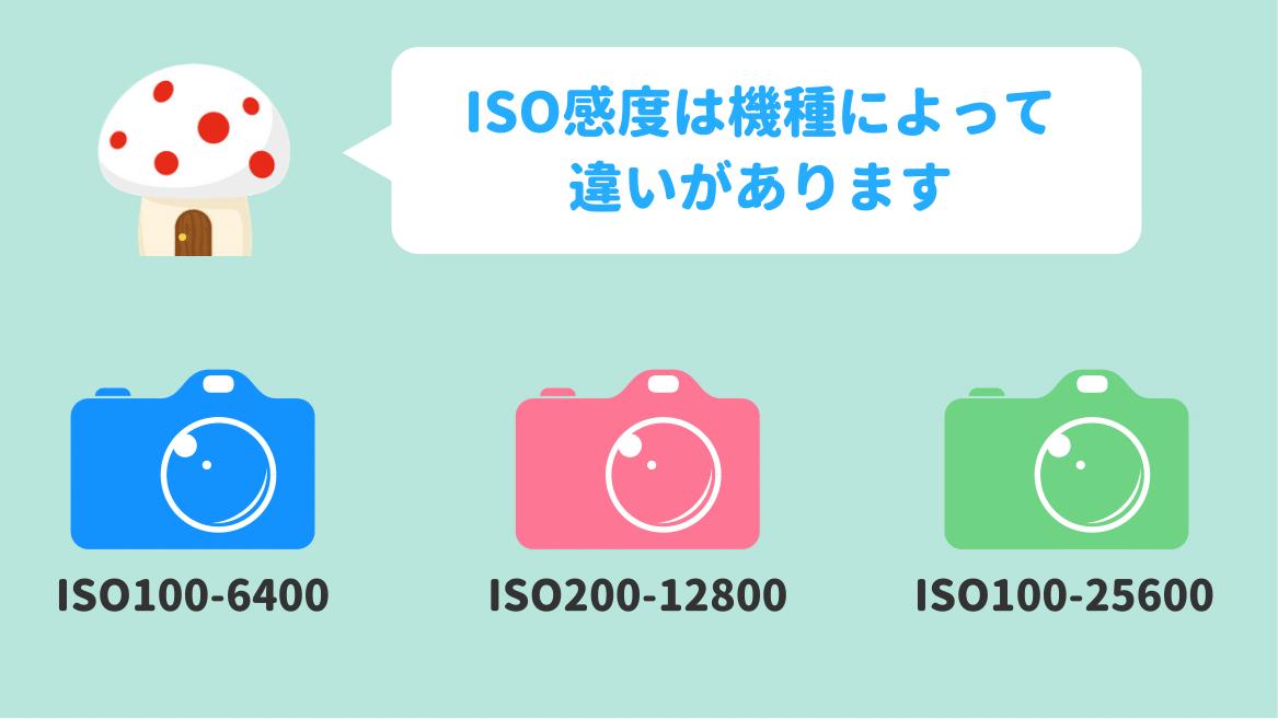 ISO感度:常用感度、拡張感度について