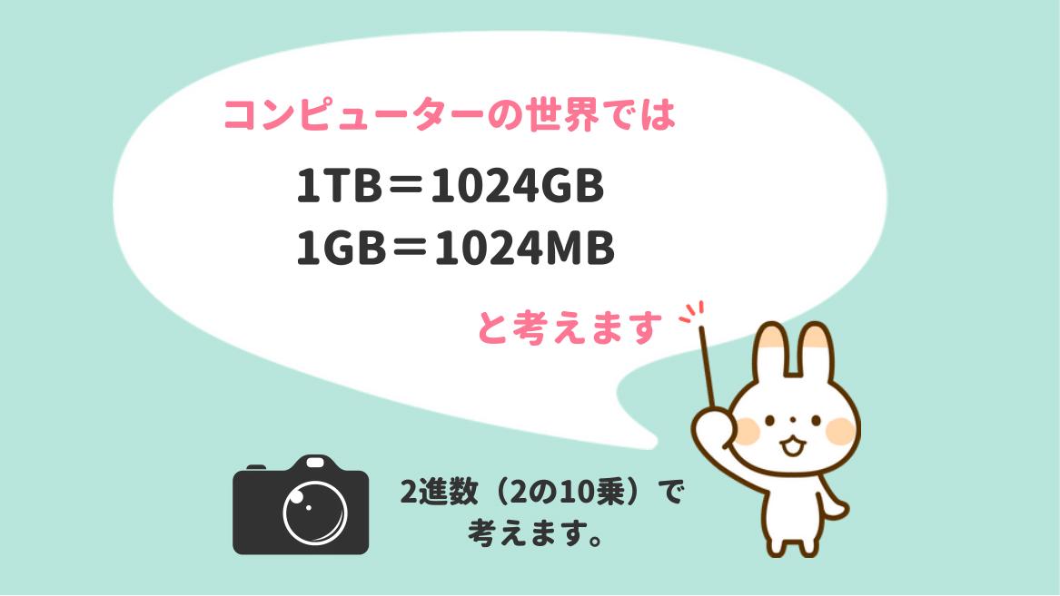 コンピューターの世界では1TB=1024GB、1GB=1024MB