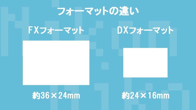 Nikon フォーマットの違い FXフォーマット DXフォーマット