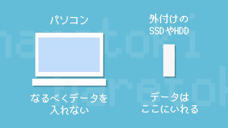 「SSDの容量が小さいパソコン」の上手な使い方