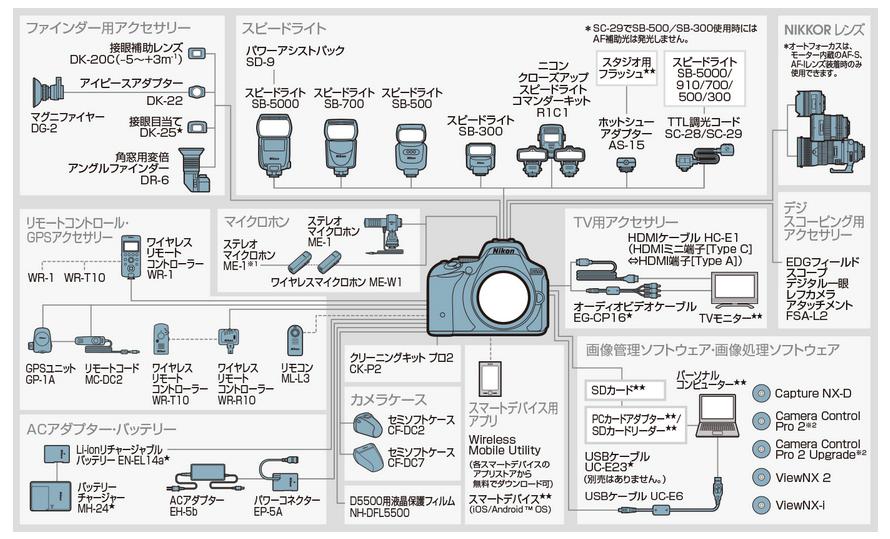 カメラのシステムチャート(システム図)をみてみよう