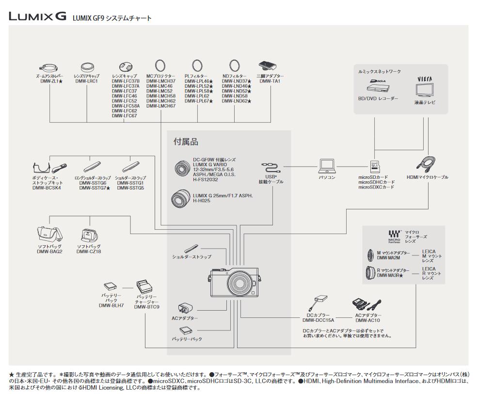 システムチャート