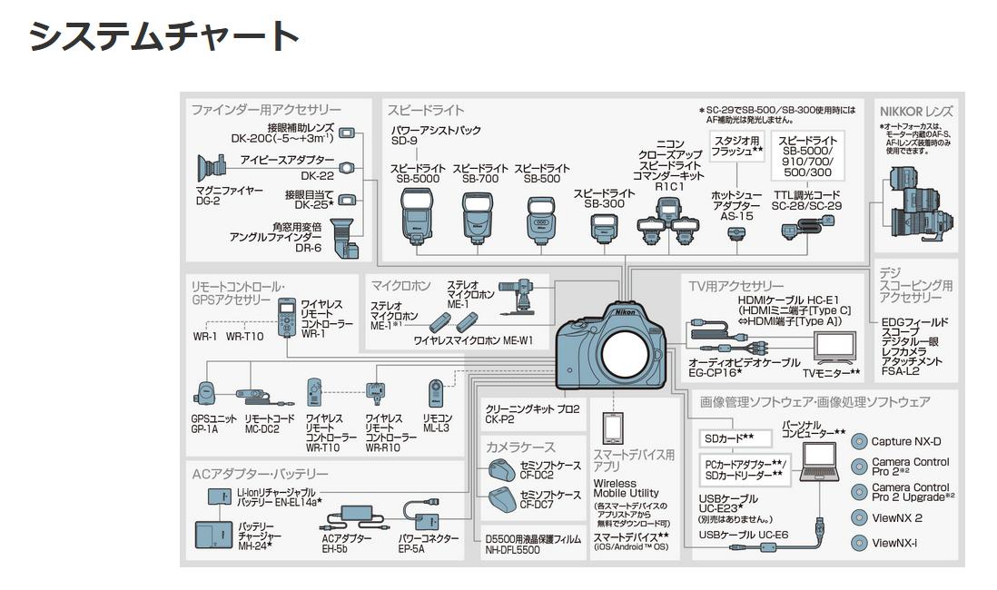 D5500のシステムチャート