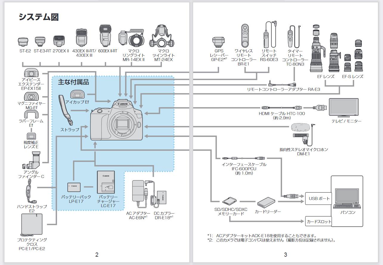 EOS Kiss X10のシステムチャート